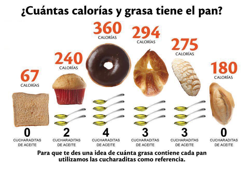 Porque elegir por un pan tostado integral fitness nutricion fitnessfood mabsoriano - Calorias que tienen los alimentos ...